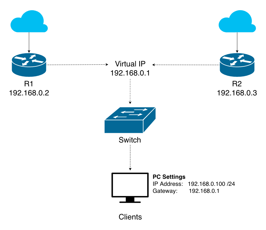 VRRP - Virtual Router Redundancy Protocol | CloudyConfigs